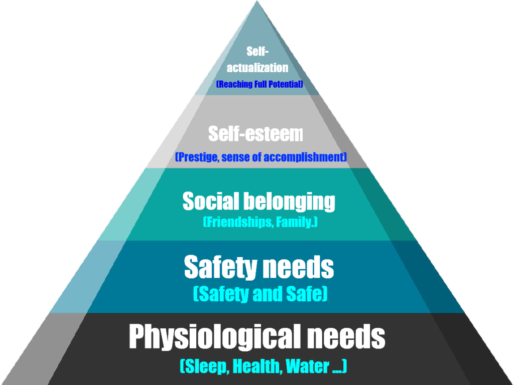 maslow, maslow's pyramid, Abraham Maslow, hierarchy of needs
